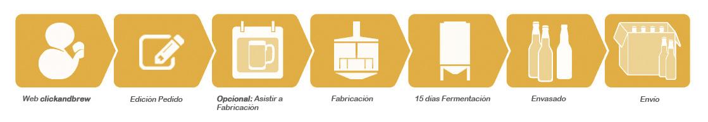 infografia_clickandbrew_proceso